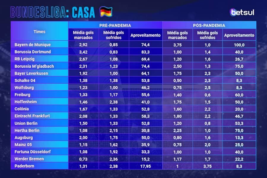 Bundesliga classificação coronavirus pandemia