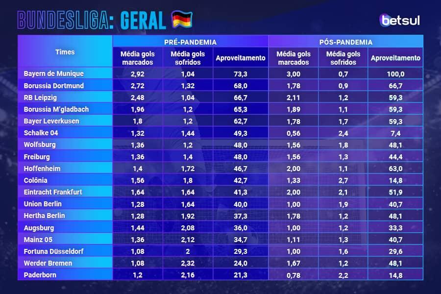 Classificação Bundesliga pandemia coronavírus